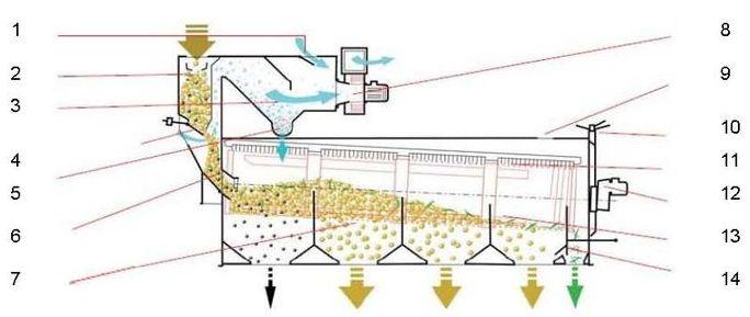 Принцип работы Зерноочистительной машины SB