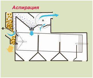 Варианты применения сепаратора SB АСПИРАЦИЯ