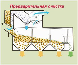 Варианты применения сепаратора SB ПРЕДВАРИТЕЛЬНАЯ ОЧИСТКА