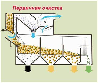 Варианты применения сепаратора SB ПЕРВИЧНАЯ ОЧИСТКА