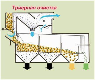 Варианты применения сепаратора SB ТРИЕРНАЯ ОЧИСТКА